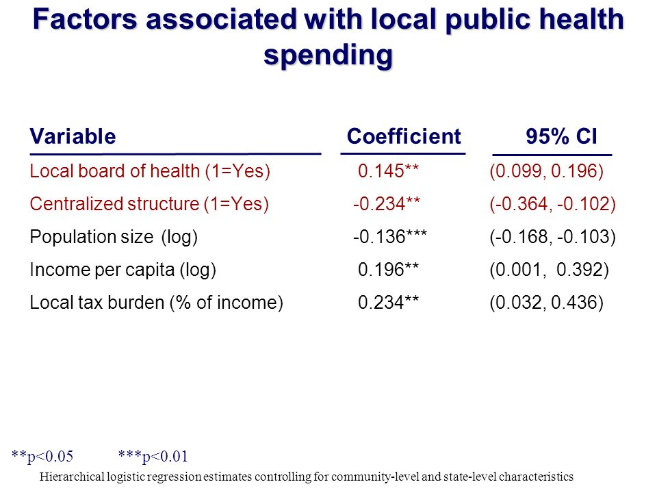 Factors associated with local public health spending Variable Coefficient 95% CI Local board of health (1=Yes)0.145**(0.099, 0.196) Centralized structure (1=Yes) -0.234**(-0.364, -0.102) Population size(log) -0.136***(-0.168, -0.103) Income per capita (log)0.196**(0.001, 0.392) Local tax burden (% of income)0.234**(0.032, 0.436) **p<0.05 ***p<0.01 Hierarchical logistic regression estimates controlling for community-level and state-level characteristics