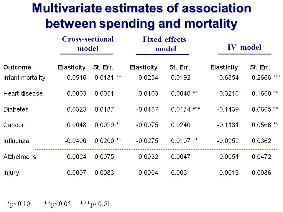 Multivariate estimates of association between spending and mortality *p<0.10 **p<0.05 ***p<0.01 Cross-sectional model Fixed-effects model IV model