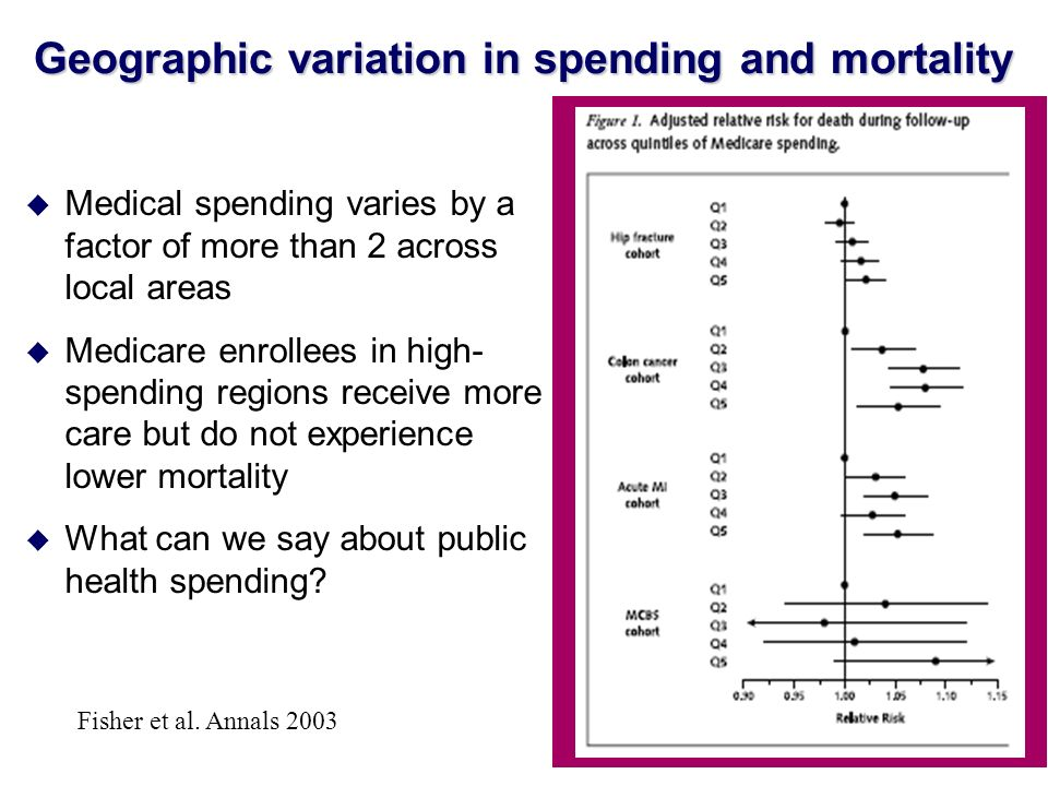 Geographic variation in spending and mortality u Medical spending varies by a factor of more than 2 across local areas u Medicare enrollees in high- s