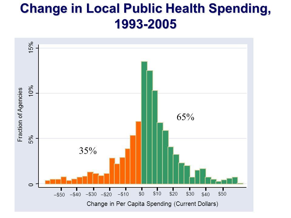 Change in Local Public Health Spending, 1993-2005 0 5% 10% 15% Fraction of Agencies –$50 $0$50 Change in Per Capita Spending (Current Dollars) –$10 –$