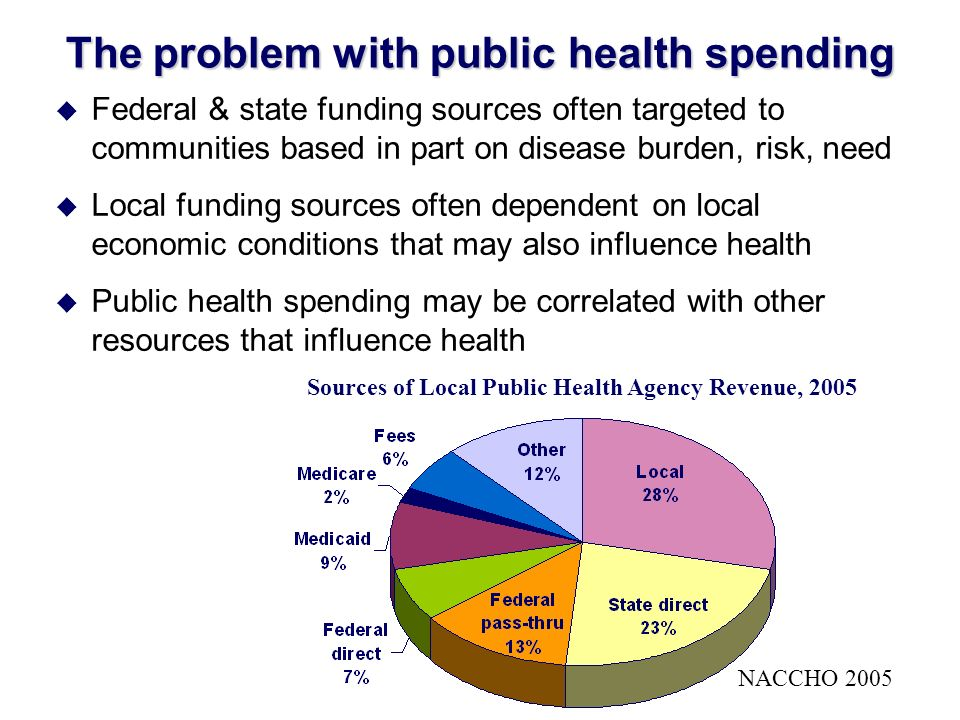 The problem with public health spending u Federal & state funding sources often targeted to communities based in part on disease burden, risk, need u Local funding sources often dependent on local economic conditions that may also influence health u Public health spending may be correlated with other resources that influence health Sources of Local Public Health Agency Revenue, 2005 NACCHO 2005