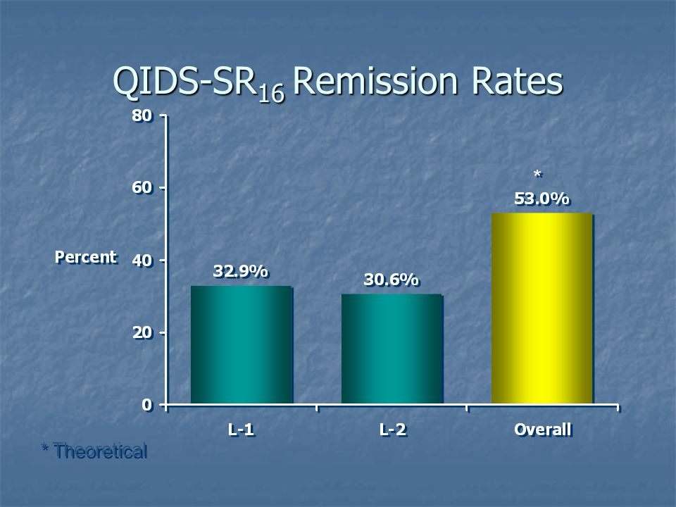 QIDS-SR 16 Remission Rates * Theoretical