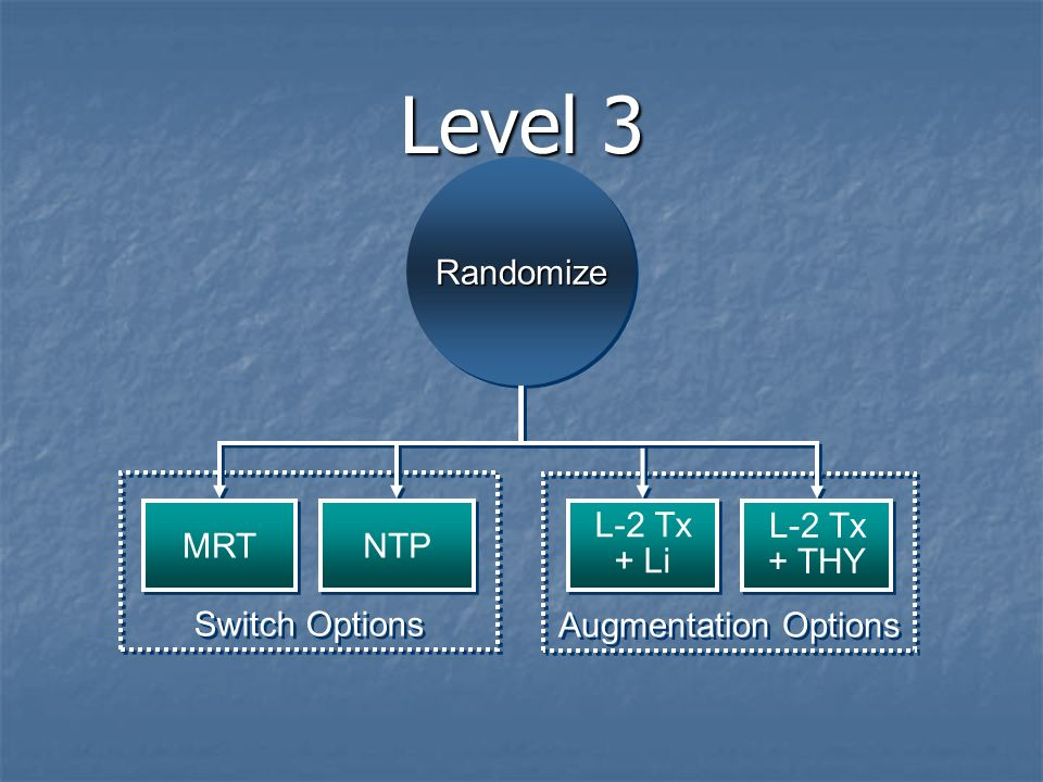 Level 3 RandomizeRandomize Switch Options Augmentation Options MRT NTP L-2 Tx + Li L-2 Tx + THY