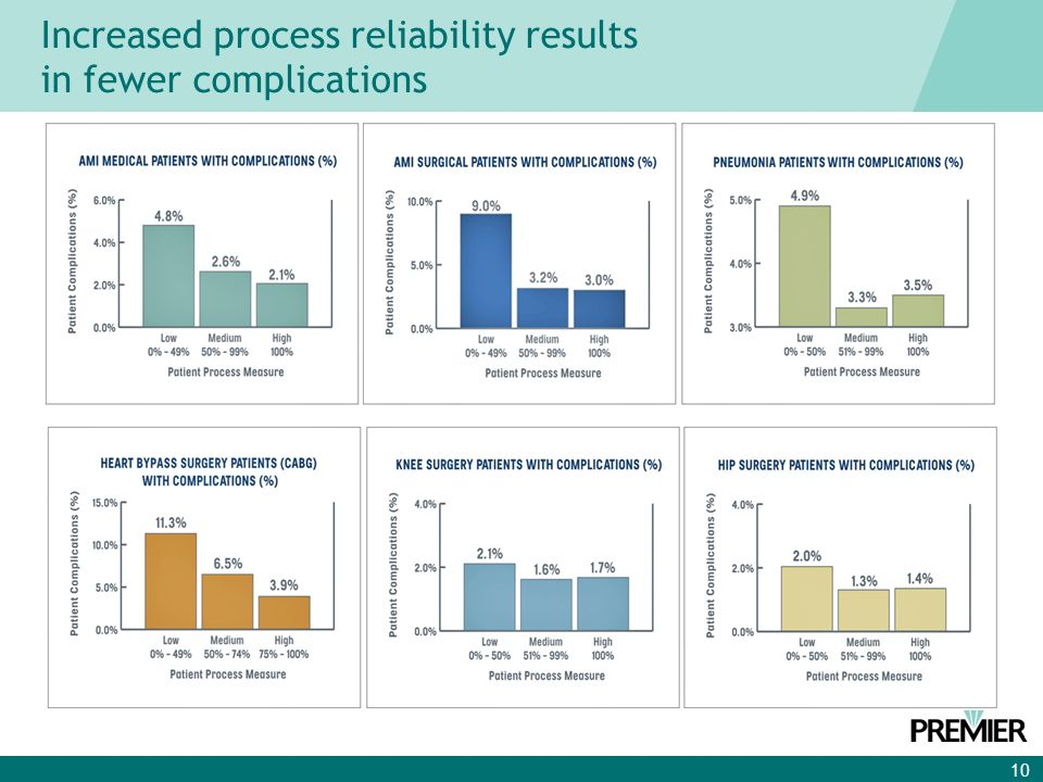 10 Increased process reliability results in fewer complications