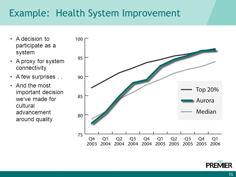 15 Example: Health System Improvement A decision to participate as a system A proxy for system connectivity A few surprises..