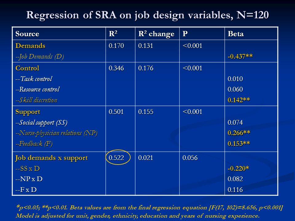 Source R2R2R2R2 R 2 change PBeta Demands --Job Demands (D)0.1700.131<0.001-0.437** Control --Task control --Resource control --Skill discretion 0.3460.176<0.0010.0100.0600.142** Support --Social support (SS) --Nurse-physician relations (NP) --Feedback (F) 0.5010.155<0.0010.0740.266**0.153** Job demands x support --SS x D --NP x D --F x D 0.5220.0210.056-0.220*0.0820.116 * p<0.05; **p<0.01.
