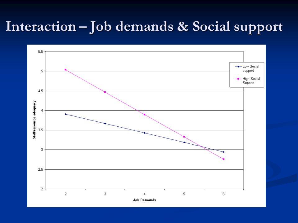 Interaction – Job demands & Social support