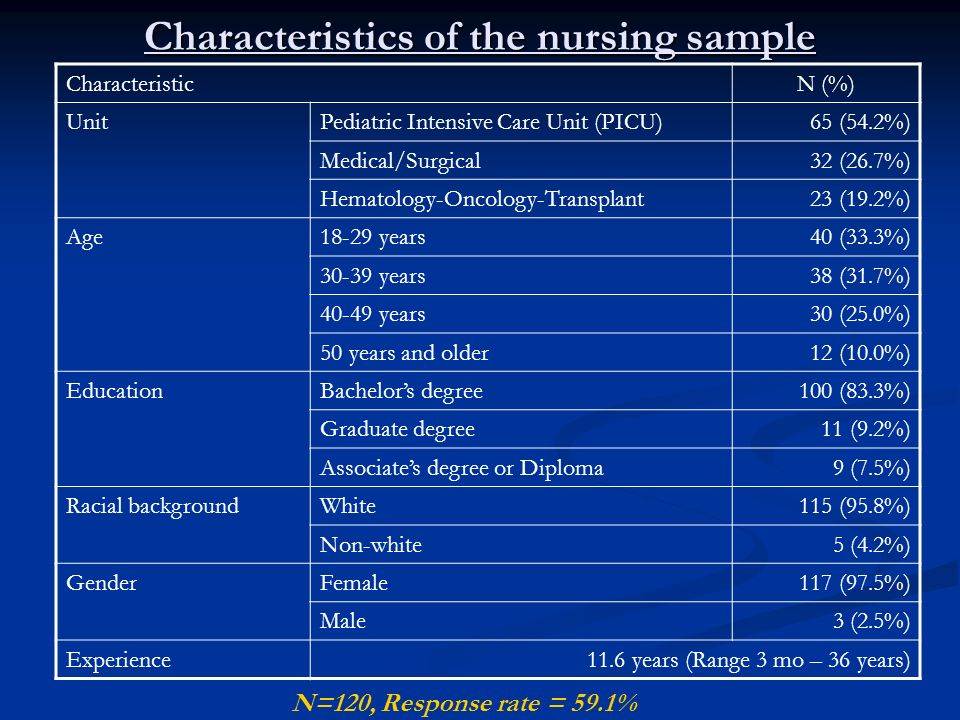Characteristics of the nursing sample CharacteristicN (%) UnitPediatric Intensive Care Unit (PICU)65 (54.2%) Medical/Surgical32 (26.7%) Hematology-Oncology-Transplant23 (19.2%) Age18-29 years40 (33.3%) 30-39 years38 (31.7%) 40-49 years30 (25.0%) 50 years and older12 (10.0%) EducationBachelors degree100 (83.3%) Graduate degree11 (9.2%) Associates degree or Diploma9 (7.5%) Racial backgroundWhite115 (95.8%) Non-white5 (4.2%) GenderFemale117 (97.5%) Male3 (2.5%) Experience11.6 years (Range 3 mo – 36 years) N=120, Response rate = 59.1%