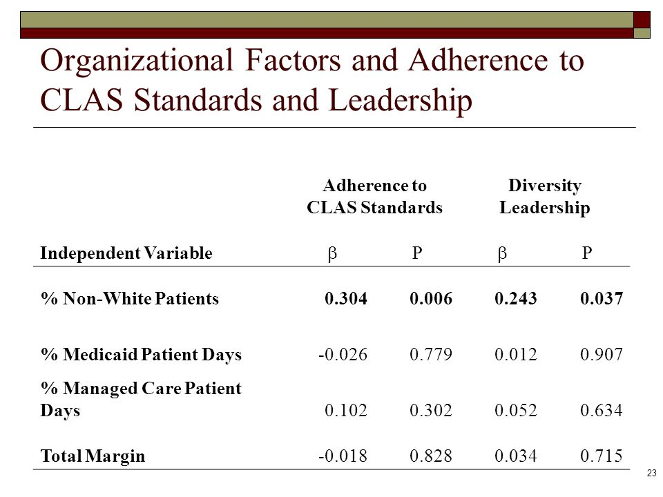 23 Organizational Factors and Adherence to CLAS Standards and Leadership Adherence to CLAS Standards Diversity Leadership Independent Variable P P % N