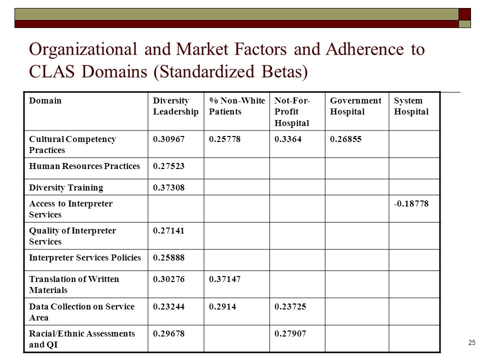 25 Organizational and Market Factors and Adherence to CLAS Domains (Standardized Betas) DomainDiversity Leadership % Non-White Patients Not-For- Profi