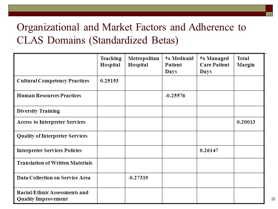 26 Organizational and Market Factors and Adherence to CLAS Domains (Standardized Betas) Teaching Hospital Metropolitan Hospital % Medicaid Patient Day
