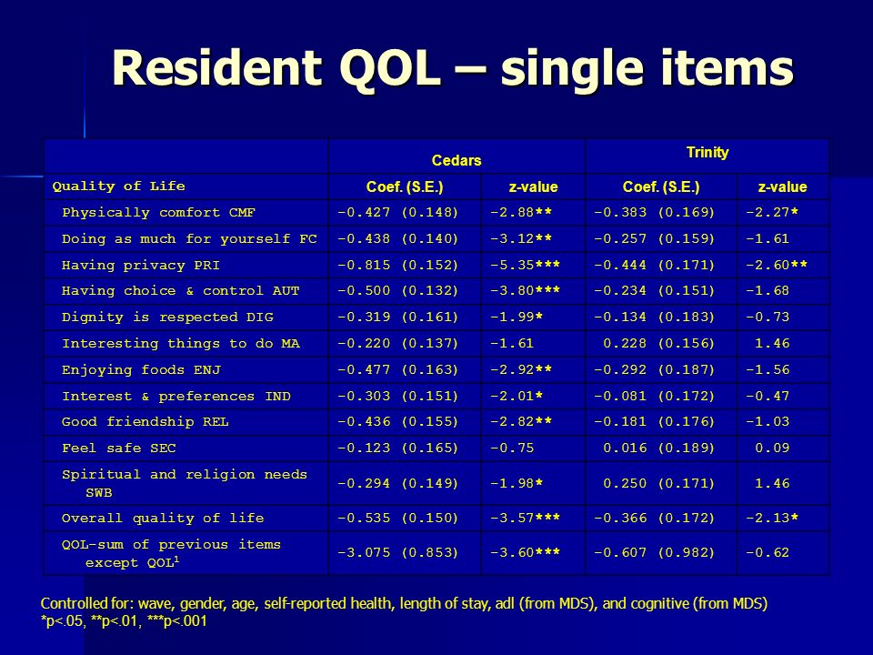 Resident QOL – single items Controlled for: wave, gender, age, self-reported health, length of stay, adl (from MDS), and cognitive (from MDS) *p<.05,