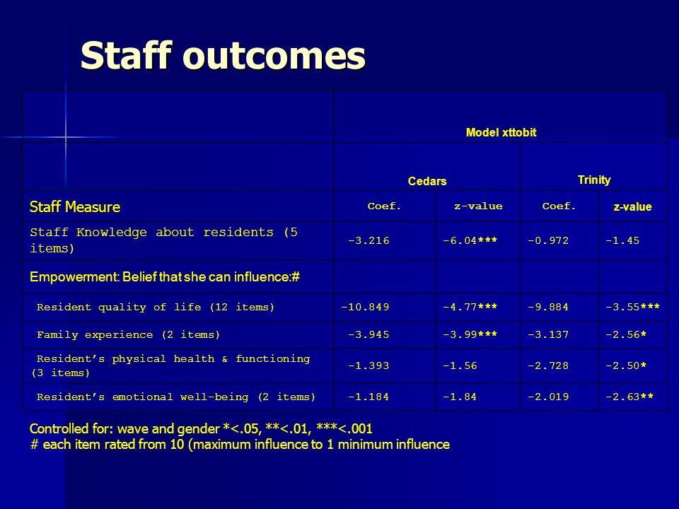 Staff outcomes Model xttobit Cedars Trinity Staff Measure Coef.z-valueCoef.