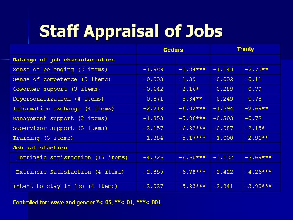 Staff Appraisal of Jobs Cedars Trinity Ratings of job characteristics Sense of belonging (3 items) -1.989-5.84***-1.143-2.70** Sense of competence (3 items) -0.333-1.39-0.032-0.11 Coworker support (3 items) -0.642-2.16* 0.289 0.79 Depersonalization (4 items) 0.871 3.34** 0.249 0.78 Information exchange (4 items) -2.219-6.02***-1.394-2.69** Management support (3 items) -1.853-5.86***-0.303-0.72 Supervisor support (3 items) -2.157-6.22***-0.987-2.15* Training (3 items) -1.384-5.17***-1.008-2.91** Job satisfaction Intrinsic satisfaction (15 items) -4.726-6.60***-3.532-3.69*** Extrinsic Satisfaction (4 items) -2.855-6.78***-2.422-4.26*** Intent to stay in job (4 items) -2.927-5.23***-2.841-3.90*** Controlled for: wave and gender *<.05, **<.01, ***<.001