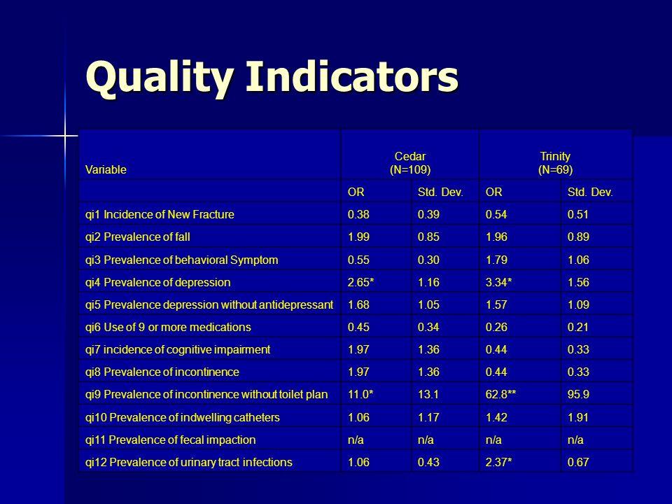 Quality Indicators Variable Cedar (N=109) Trinity (N=69) ORStd.