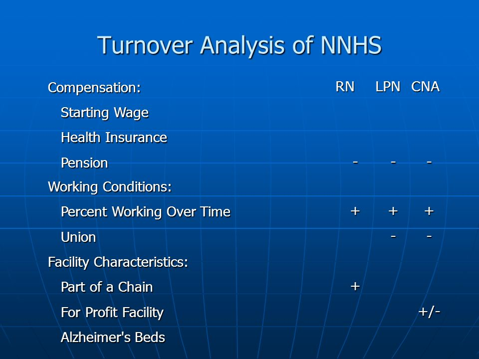 Turnover Analysis of NNHS Compensation:RNLPNCNA Starting Wage Starting Wage Health Insurance Health Insurance Pension Pension--- Working Conditions: Percent Working Over Time Percent Working Over Time+++ Union Union-- Facility Characteristics: Part of a Chain Part of a Chain+ For Profit Facility For Profit Facility+/- Alzheimer s Beds Alzheimer s Beds