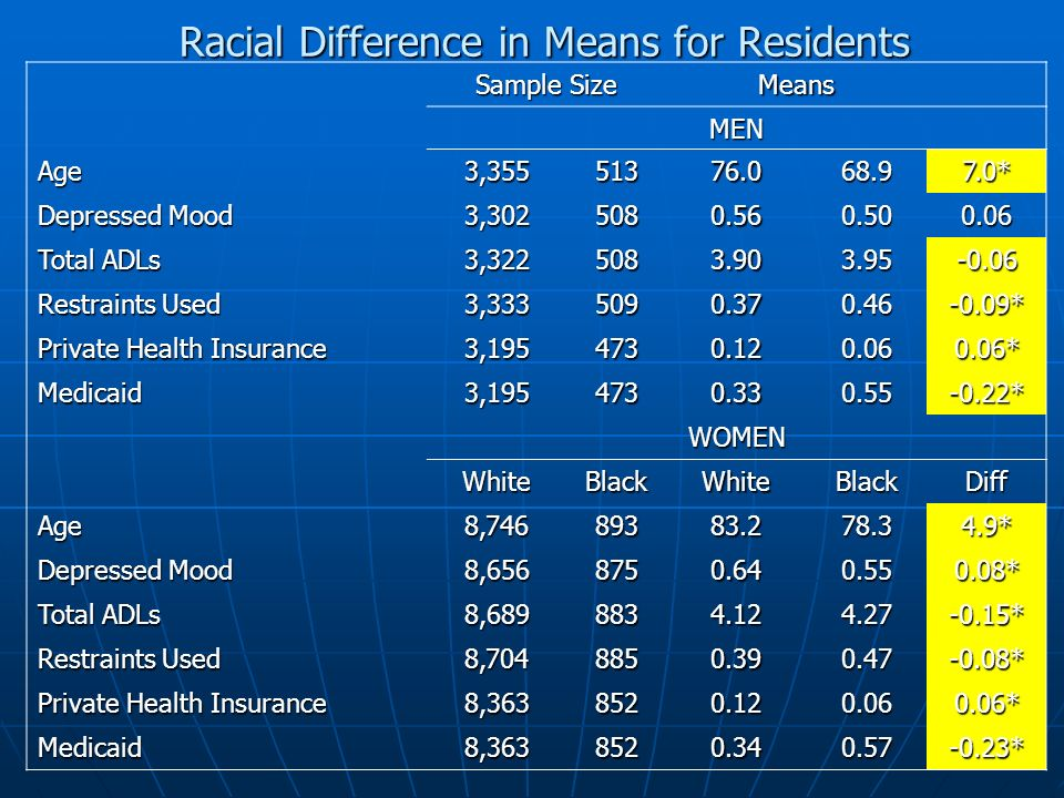 Racial Difference in Means for Residents Sample Size Means MEN Age3,35551376.068.97.0* Depressed Mood 3,3025080.560.500.06 Total ADLs 3,3225083.903.95-0.06 Restraints Used 3,3335090.370.46-0.09* Private Health Insurance 3,1954730.120.060.06* Medicaid3,1954730.330.55-0.22* WOMEN WhiteBlackWhiteBlackDiff Age8,74689383.278.34.9* Depressed Mood 8,6568750.640.550.08* Total ADLs 8,6898834.124.27-0.15* Restraints Used 8,7048850.390.47-0.08* Private Health Insurance 8,3638520.120.060.06* Medicaid8,3638520.340.57-0.23*