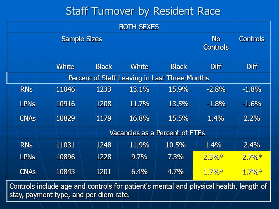 Staff Turnover by Resident Race BOTH SEXES Sample Sizes No Controls Controls WhiteBlackWhiteBlackDiffDiff Percent of Staff Leaving in Last Three Months RNs RNs11046123313.1%15.9%-2.8%-1.8% LPNs LPNs10916120811.7%13.5%-1.8%-1.6% CNAs CNAs10829117916.8%15.5%1.4%2.2% Vacancies as a Percent of FTEs RNs RNs11031124811.9%10.5%1.4%2.4% LPNs LPNs1089612289.7%7.3%2.3%*2.7%* CNAs CNAs1084312016.4%4.7%1.7%*1.7%* Controls include age and controls for patient s mental and physical health, length of stay, payment type, and per diem rate.
