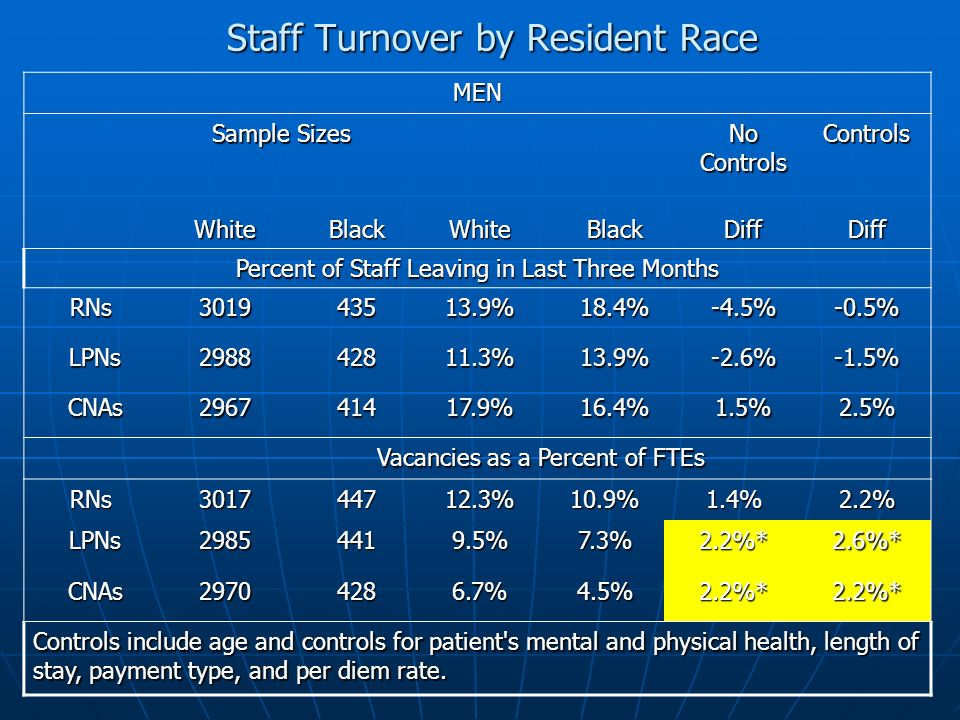 Staff Turnover by Resident Race MEN Sample Sizes No Controls Controls WhiteBlackWhiteBlackDiffDiff Percent of Staff Leaving in Last Three Months RNs RNs301943513.9%18.4%-4.5%-0.5% LPNs LPNs298842811.3%13.9%-2.6%-1.5% CNAs CNAs296741417.9%16.4%1.5%2.5% Vacancies as a Percent of FTEs RNs RNs301744712.3%10.9%1.4%2.2% LPNs LPNs29854419.5%7.3%2.2%*2.6%* CNAs CNAs29704286.7%4.5%2.2%*2.2%* Controls include age and controls for patient s mental and physical health, length of stay, payment type, and per diem rate.