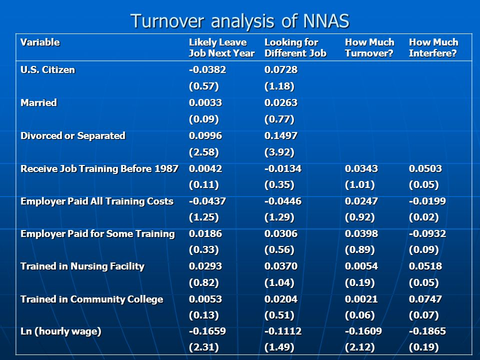 Turnover analysis of NNAS Variable Likely Leave Job Next Year Looking for Different Job How Much Turnover? How Much Interfere? U.S. Citizen -0.03820.0