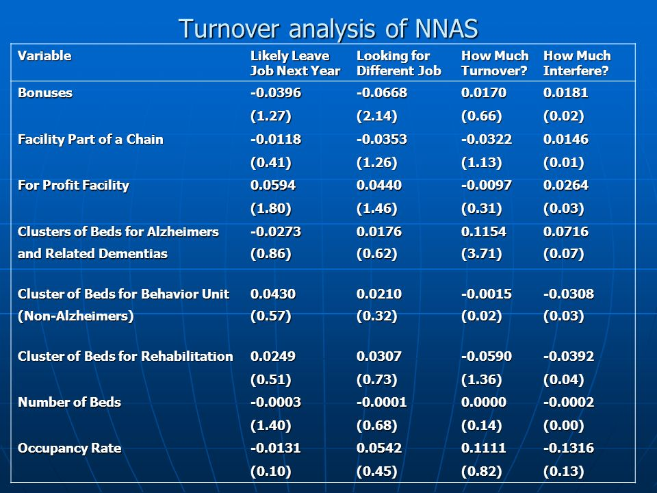 Turnover analysis of NNAS Variable Likely Leave Job Next Year Looking for Different Job How Much Turnover? How Much Interfere? Bonuses-0.0396-0.06680.