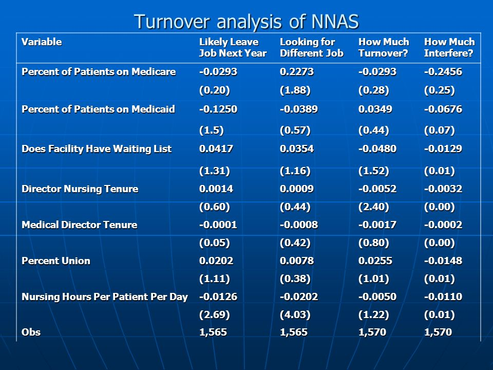 Turnover analysis of NNAS Variable Likely Leave Job Next Year Looking for Different Job How Much Turnover.
