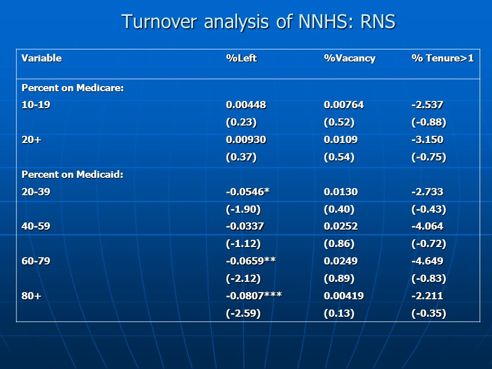 Turnover analysis of NNHS: RNS Variable%Left%Vacancy % Tenure>1 Percent on Medicare: 10-190.004480.00764-2.537 (0.23)(0.52)(-0.88) 20+0.009300.0109-3.150 (0.37)(0.54)(-0.75) Percent on Medicaid: 20-39-0.0546*0.0130-2.733 (-1.90)(0.40)(-0.43) 40-59-0.03370.0252-4.064 (-1.12)(0.86)(-0.72) 60-79-0.0659**0.0249-4.649 (-2.12)(0.89)(-0.83) 80+-0.0807***0.00419-2.211 (-2.59)(0.13)(-0.35)