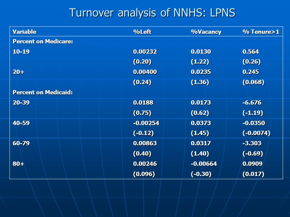 Turnover analysis of NNHS: LPNS Variable%Left%Vacancy % Tenure>1 Percent on Medicare: (0.20)(1.22)(0.26) (0.24)(1.36)(0.068) Percent on Medicaid: (0.75)(0.62)(-1.19) (-0.12)(1.45)( ) (0.40)(1.40)(-0.69) (0.096)(-0.30)(0.017)
