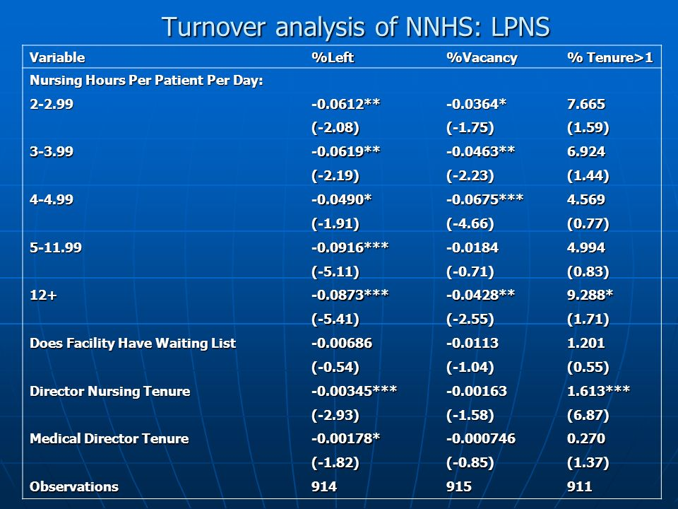 Turnover analysis of NNHS: LPNS Variable%Left%Vacancy % Tenure>1 Nursing Hours Per Patient Per Day: 2-2.99-0.0612**-0.0364*7.665 (-2.08)(-1.75)(1.59)