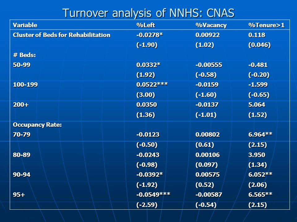 Turnover analysis of NNHS: CNAS Variable%Left%Vacancy%Tenure>1 Cluster of Beds for Rehabilitation -0.0278*0.009220.118 (-1.90)(1.02)(0.046) # Beds: 50-990.0332*-0.00555-0.481 (1.92)(-0.58)(-0.20) 100-1990.0522***-0.0159-1.599 (3.00)(-1.60)(-0.65) 200+0.0350-0.01375.064 (1.36)(-1.01)(1.52) Occupancy Rate: 70-79-0.01230.008026.964** (-0.50)(0.61)(2.15) 80-89-0.02430.001063.950 (-0.98)(0.097)(1.34) 90-94-0.0392*0.005756.052** (-1.92)(0.52)(2.06) 95+-0.0549***-0.005876.565** (-2.59)(-0.54)(2.15)
