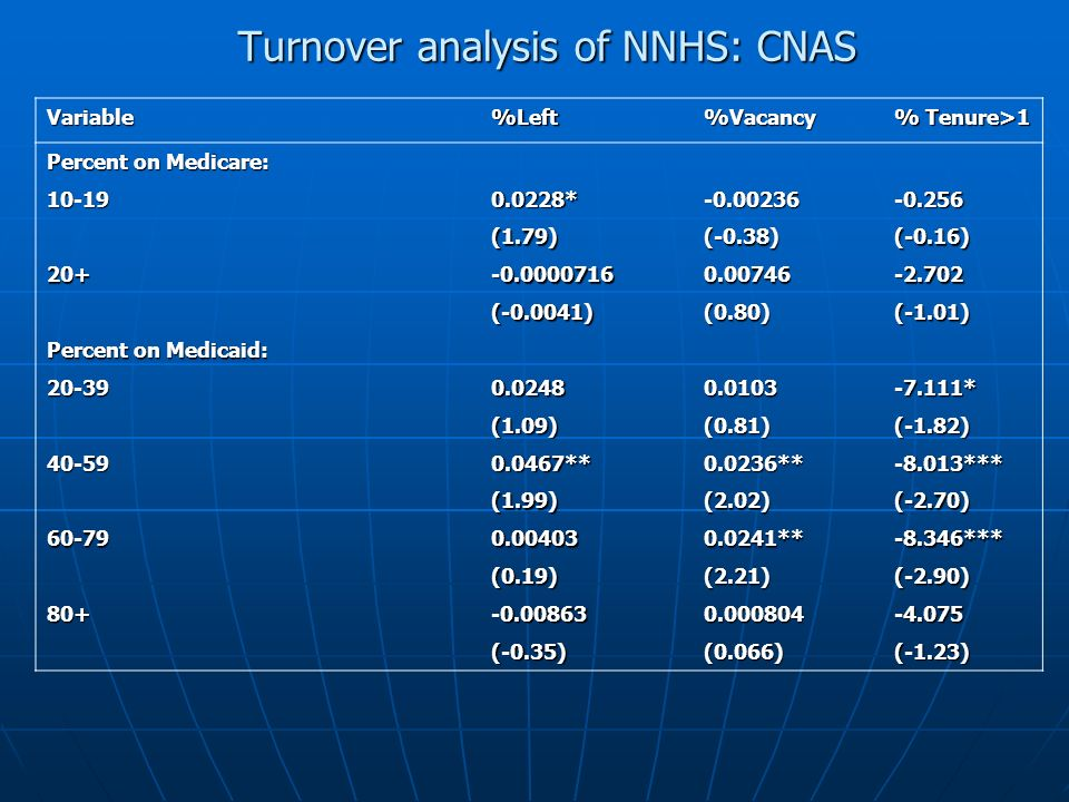 Turnover analysis of NNHS: CNAS Variable%Left%Vacancy % Tenure>1 Percent on Medicare: 10-190.0228*-0.00236-0.256 (1.79)(-0.38)(-0.16) 20+-0.00007160.00746-2.702 (-0.0041)(0.80)(-1.01) Percent on Medicaid: 20-390.02480.0103-7.111* (1.09)(0.81)(-1.82) 40-590.0467**0.0236**-8.013*** (1.99)(2.02)(-2.70) 60-790.004030.0241**-8.346*** (0.19)(2.21)(-2.90) 80+-0.008630.000804-4.075 (-0.35)(0.066)(-1.23)