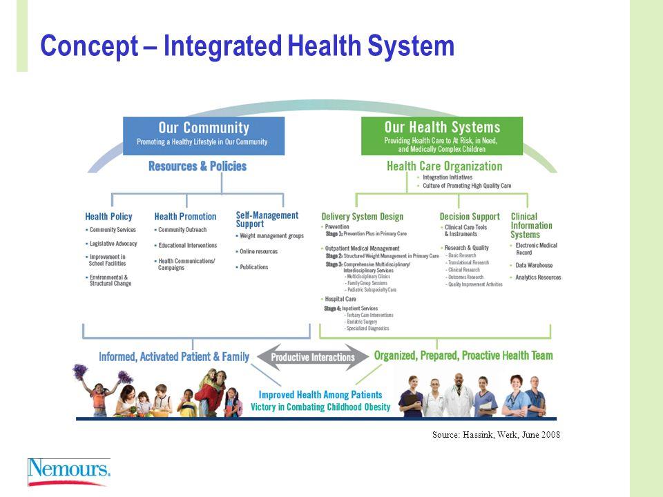 Concept – Integrated Health System Source: Hassink, Werk, June 2008