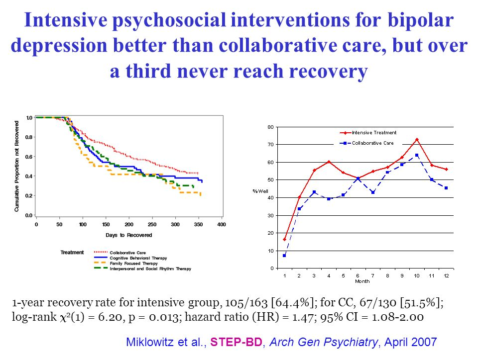 Intensive psychosocial interventions for bipolar depression better than collaborative care, but over a third never reach recovery Miklowitz et al., ST