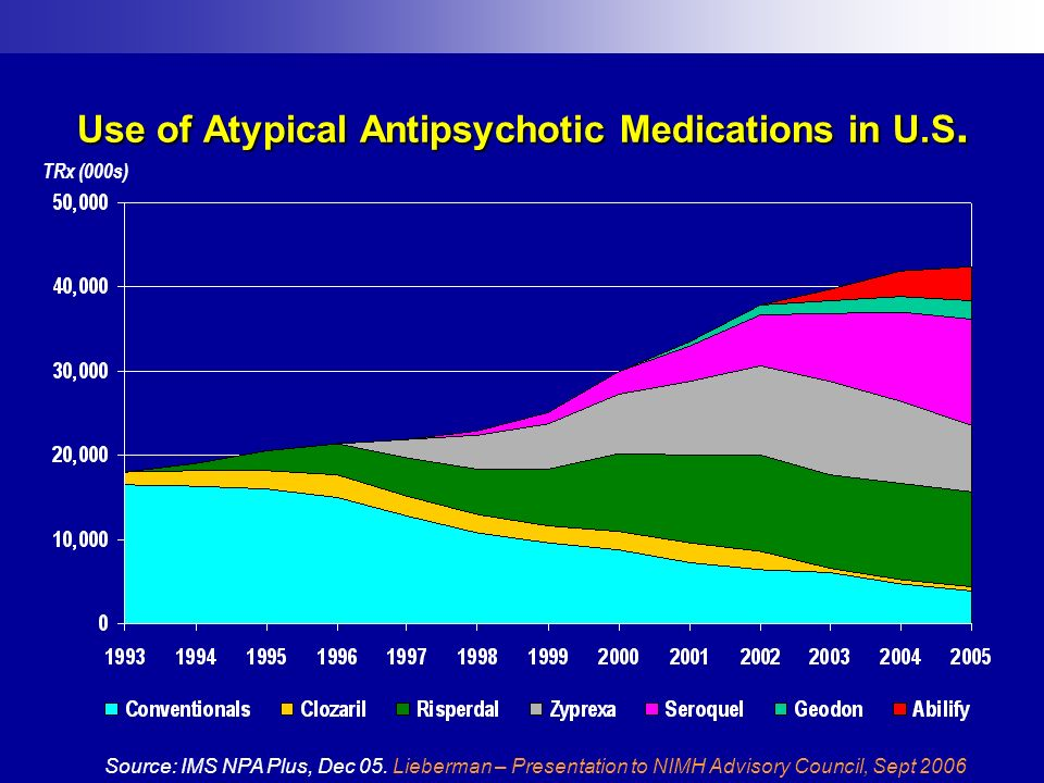 Use of Atypical Antipsychotic Medications in U.S. Source: IMS NPA Plus, Dec 05. Lieberman – Presentation to NIMH Advisory Council, Sept 2006 TRx (000s
