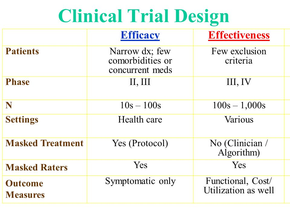Clinical Trial Design EfficacyEffectiveness PatientsNarrow dx; few comorbidities or concurrent meds Few exclusion criteria PhaseII, IIIIII, IV N10s –