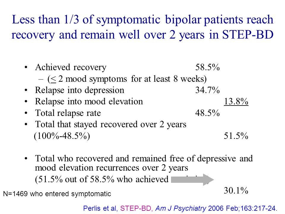 Less than 1/3 of symptomatic bipolar patients reach recovery and remain well over 2 years in STEP-BD Achieved recovery 58.5% –(< 2 mood symptoms for a