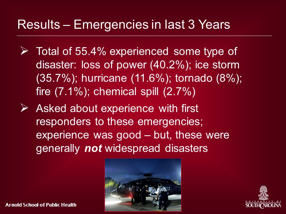 Arnold School of Public Health Results – Emergencies in last 3 Years Total of 55.4% experienced some type of disaster: loss of power (40.2%); ice stor