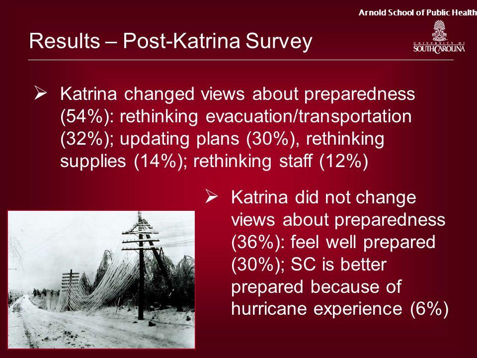 Arnold School of Public Health Results – Post-Katrina Survey Katrina changed views about preparedness (54%): rethinking evacuation/transportation (32%