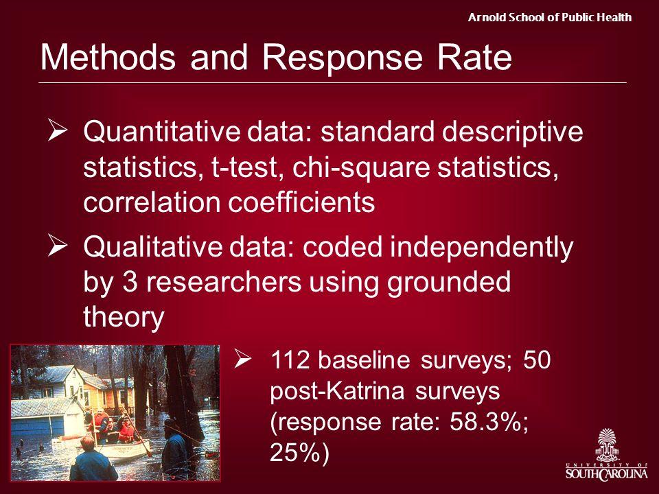 Arnold School of Public Health Methods and Response Rate Quantitative data: standard descriptive statistics, t-test, chi-square statistics, correlatio