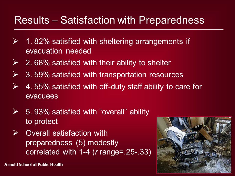 Arnold School of Public Health Results – Satisfaction with Preparedness 1. 82% satisfied with sheltering arrangements if evacuation needed 2. 68% sati