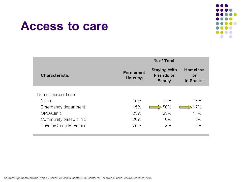 Characteristic % of total Usual Source of Care None 22% ED 40% Hospital outpatient 30% Other 8% Source: High Cost Medicaid Project – Bellevue Hospital Center, NYU Center for Health and Public Service Research, 2006 Usual Source of care