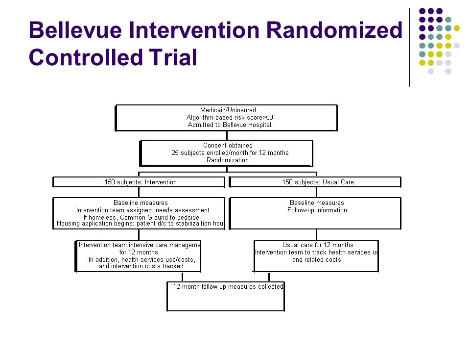 Bellevue Hospital Intervention Project Hospitalized high-risk patients identified using predictive algorithm Small comprehensive multi-disciplinary team Intensive assessment, arrange and follow to ensure and assist with provision of post-discharge support Housing, residential substance abuse treatment, community based mental health treatment, specialized medical outpatient care Provision of temporary housing while awaiting supportive housing placement/prompt placement into permanent housing