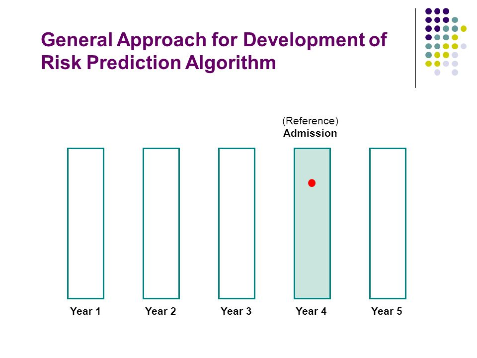 Predictive algorithm can identify high-risk patients Predictive algorithm created by John C.