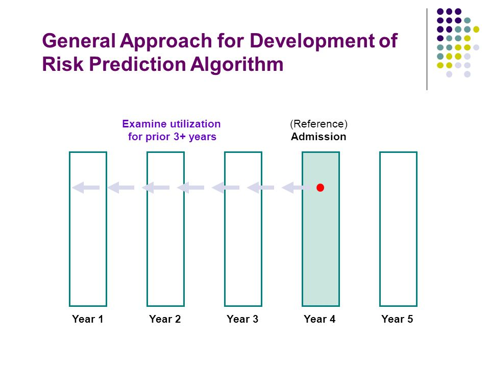 (Reference) Admission Year 4Year 5Year 3Year 2Year 1 General Approach for Development of Risk Prediction Algorithm