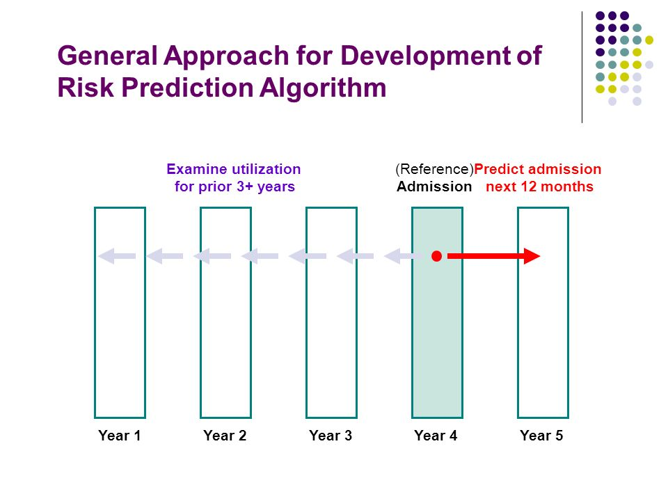 Examine utilization for prior 3+ years (Reference) Admission Year 4Year 5Year 3Year 2Year 1 General Approach for Development of Risk Prediction Algorithm