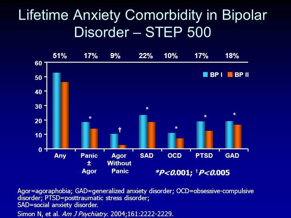 Lifetime Anxiety Comorbidity in Bipolar Disorder – STEP 500 Agor=agoraphobia; GAD=generalized anxiety disorder; OCD=obsessive-compulsive disorder; PTS