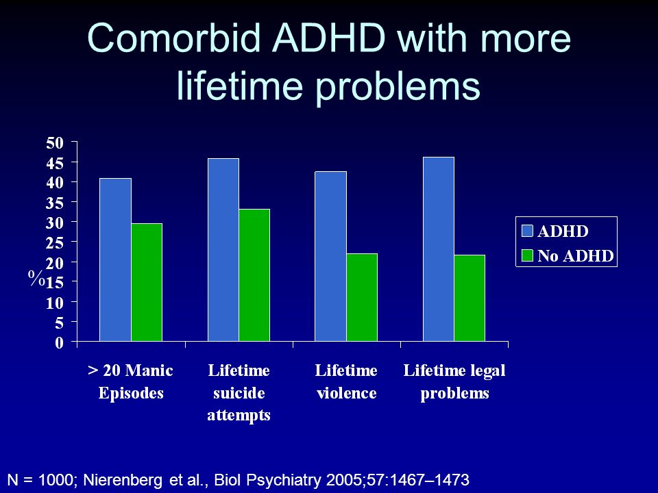 Comorbid ADHD with more lifetime problems % N = 1000; Nierenberg et al., Biol Psychiatry 2005;57:1467–1473
