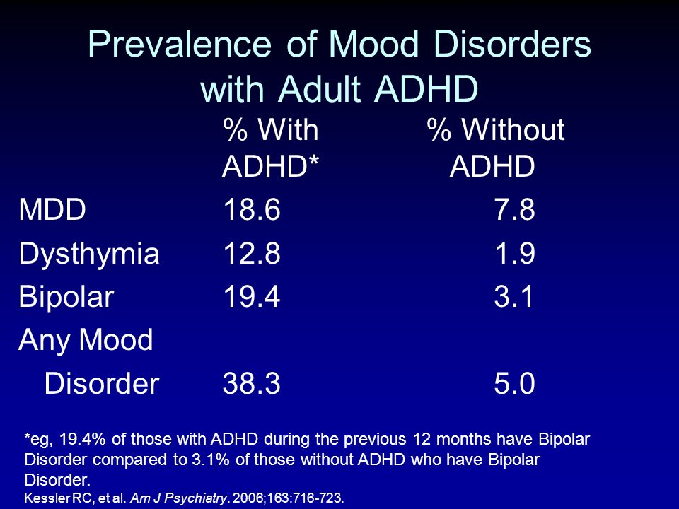 Prevalence of Mood Disorders with Adult ADHD % With % Without ADHD* ADHD MDD18.67.8 Dysthymia12.81.9 Bipolar19.43.1 Any Mood Disorder38.35.0 *eg, 19.4