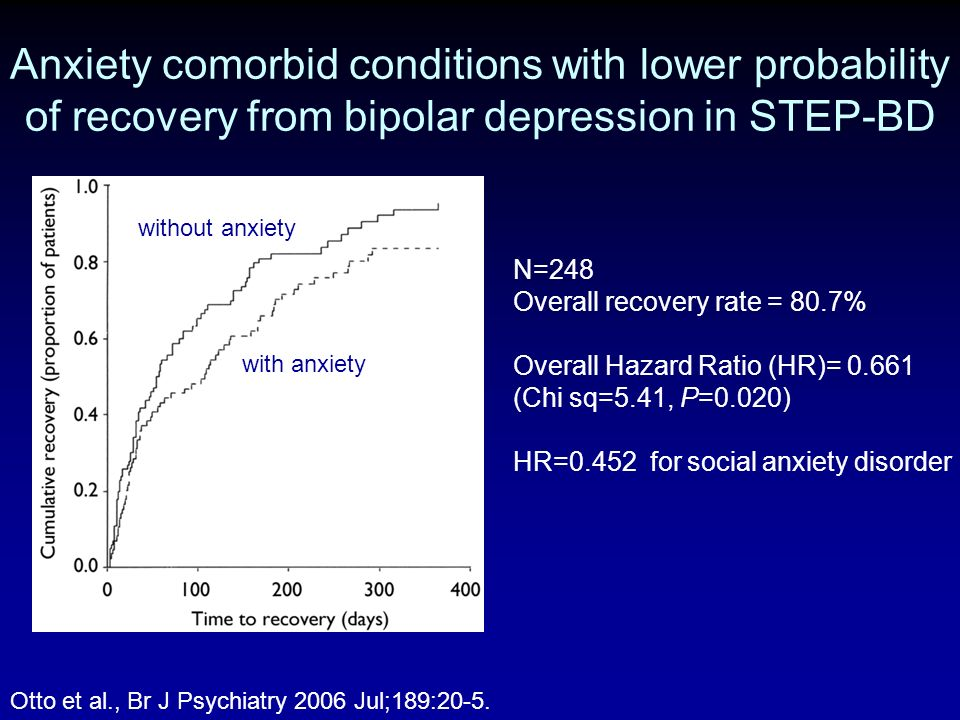 Anxiety comorbid conditions with lower probability of recovery from bipolar depression in STEP-BD Otto et al., Br J Psychiatry 2006 Jul;189:20-5. N=24