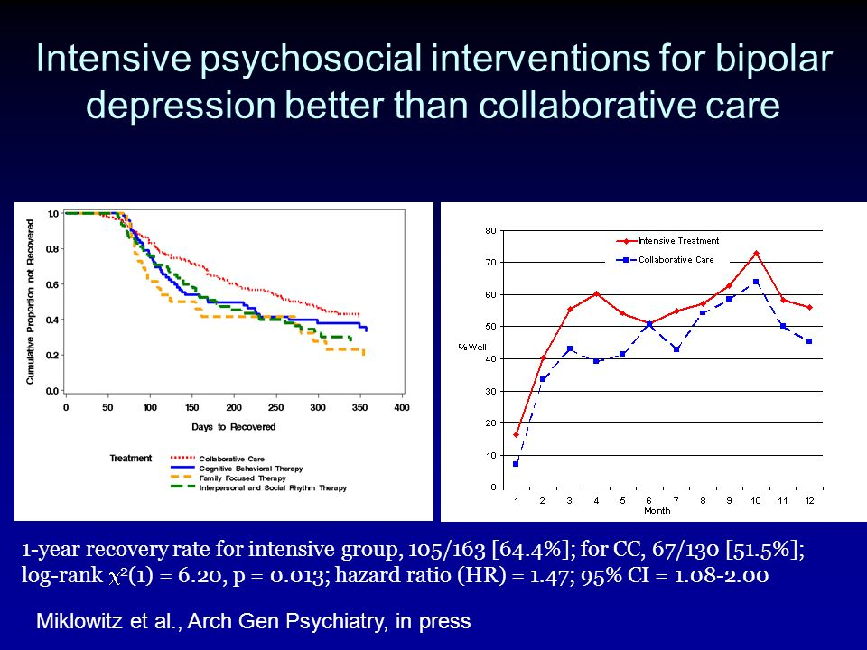 Intensive psychosocial interventions for bipolar depression better than collaborative care Miklowitz et al., Arch Gen Psychiatry, in press 1-year reco